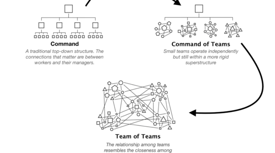 «Команда команд» — краткое резюме книги